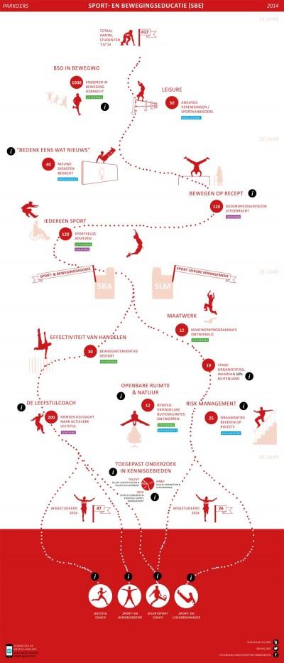 Infographic SBE